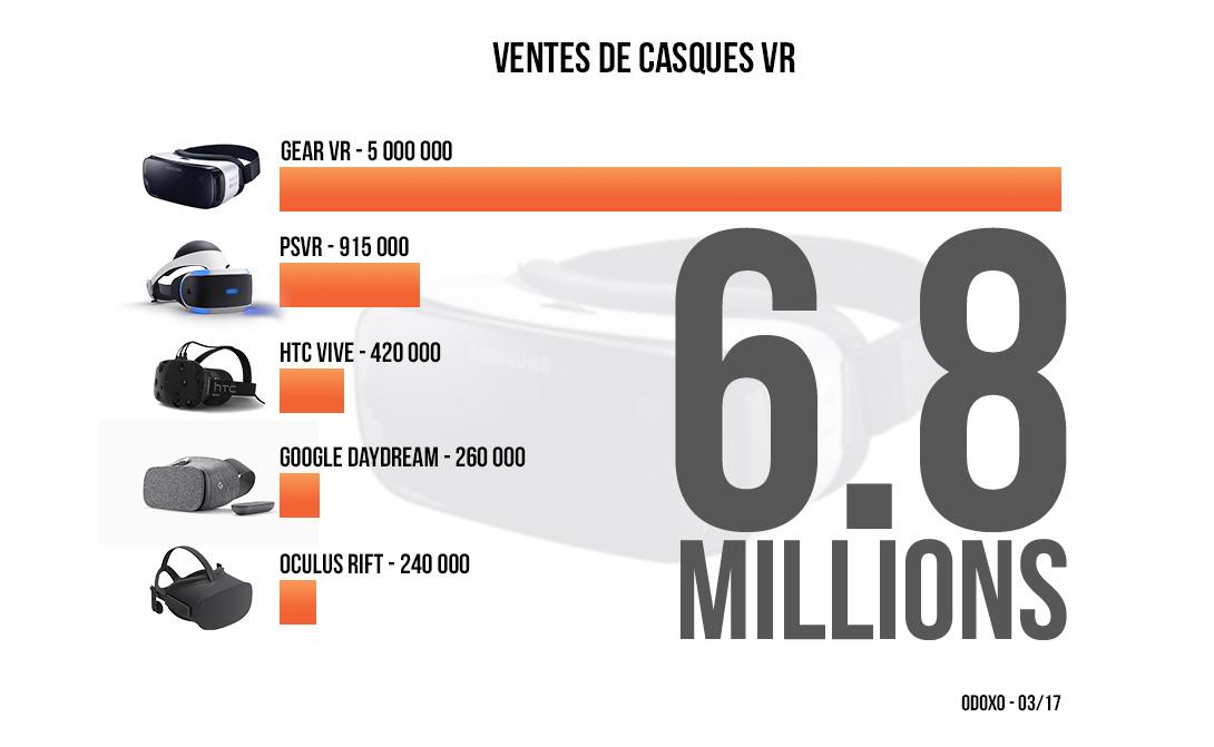 Les ventes de casques VR se portent bien